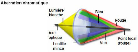 Aberration chromatique