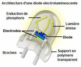 Led diode électroluminescente