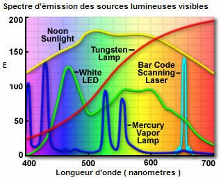 Spectre des sources lumineuses